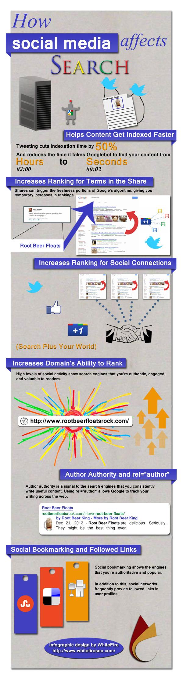 Infographie sur l'influence des médias sociaux sur la recherche